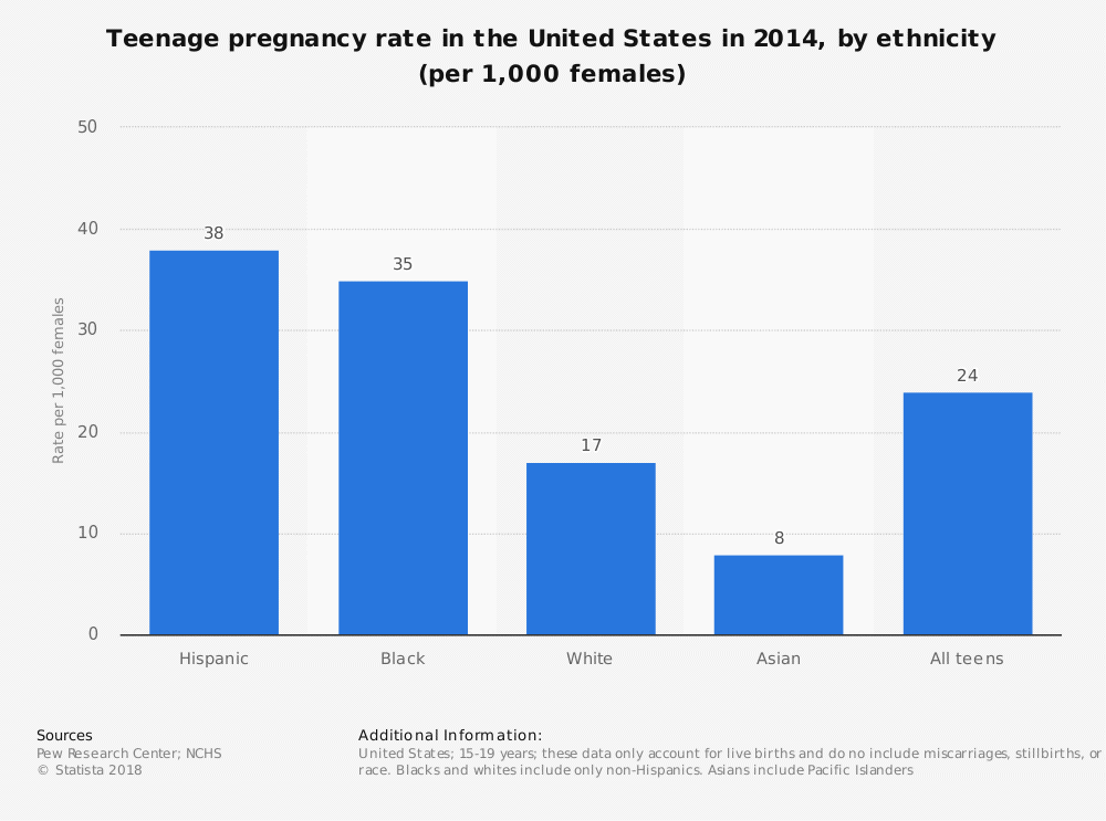 Teen Pregnancy Statistic According to Ethnics